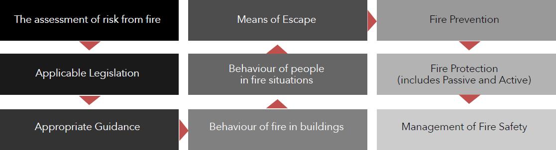 diagram-fire-risk-assessment