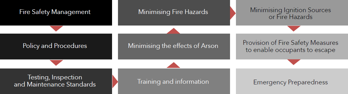 diagram-fire-safety-management